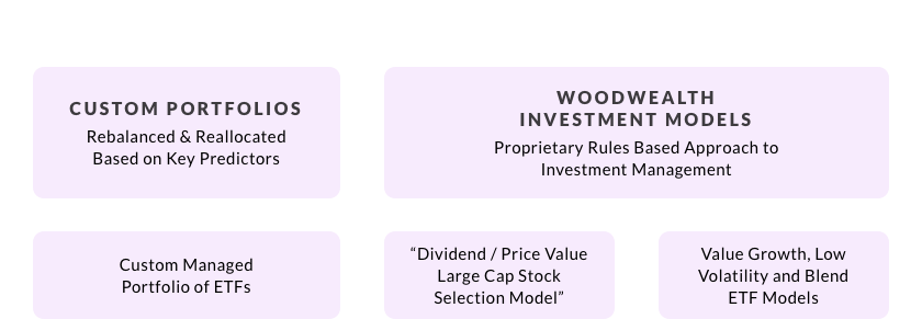 Woodwell Asset Services